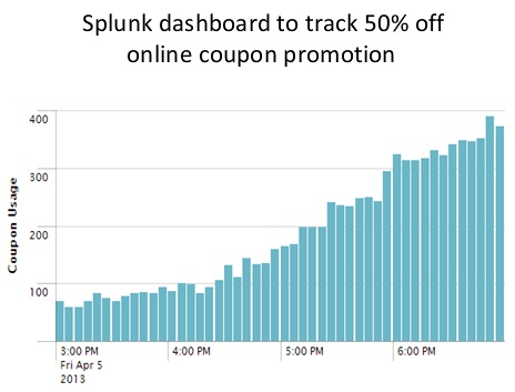splunk_domino_case_coupon_promotion