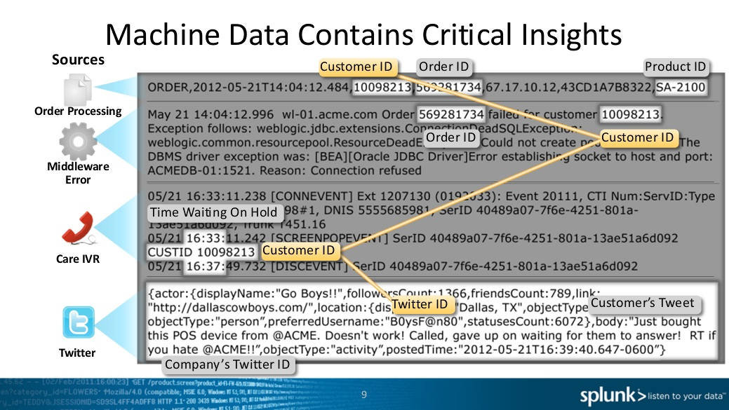 splunk_domino_case_machine_data_analytics