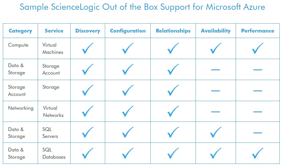 sciencelogic_microsoft_azure