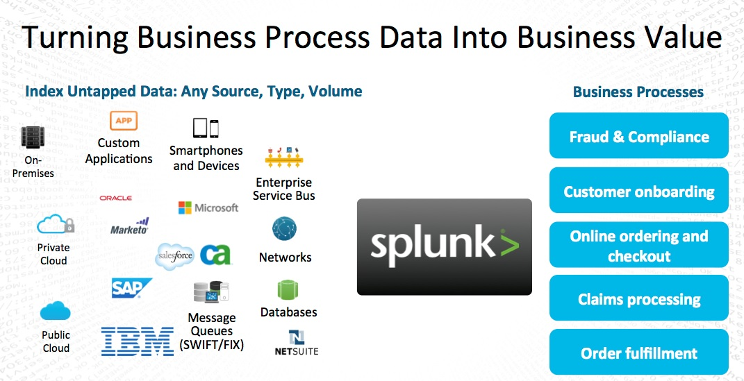 splunk_for_business_process_analytics_01
