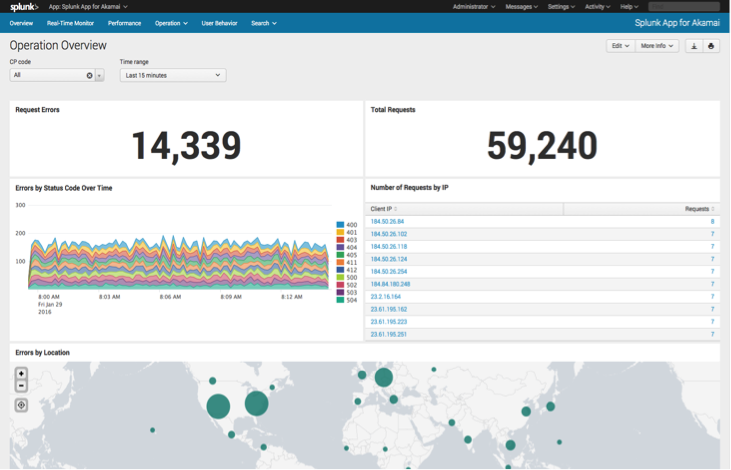 splunk-app-for-akamai-01-performance