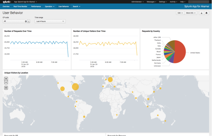 splunk-app-for-akamai-04-user